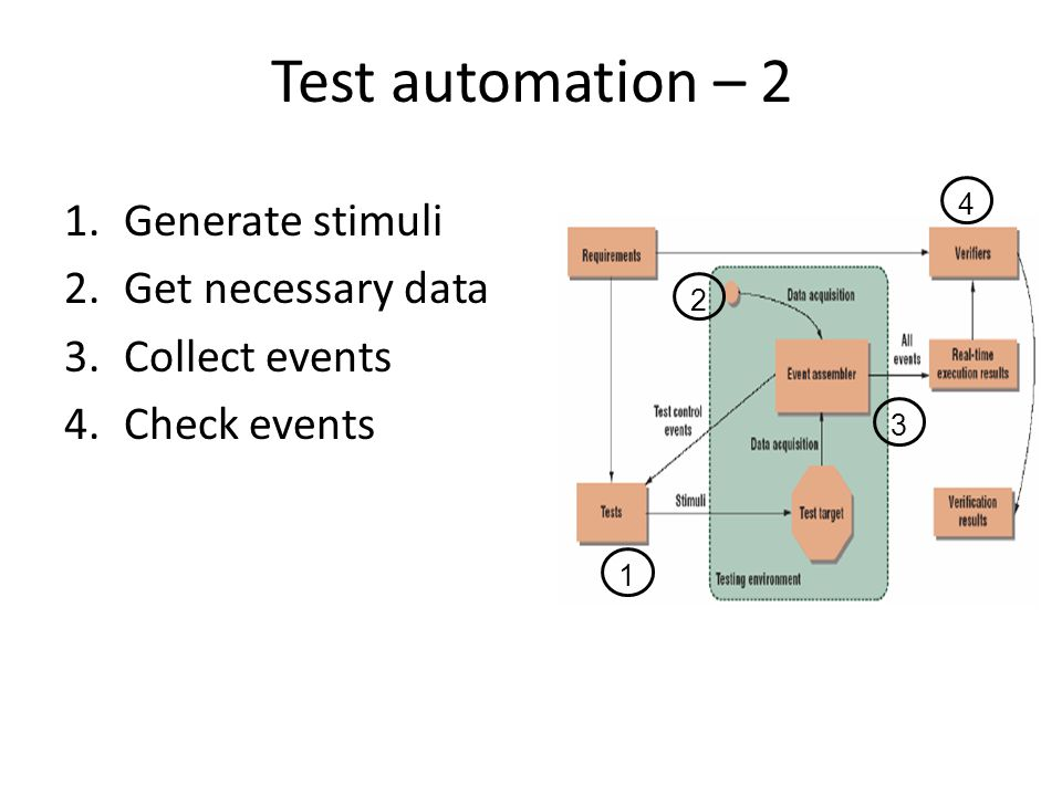 Test automation example – BSP 1.Illegal command a.Generate something b.Nothing happens => test OK Post condition = doors unlocked => test fails 2.Legal command a.Generate alarm disabled b.Activation time = T c.Timeout = True => test fails Timeout = false post condition = doors unlocked => test OK