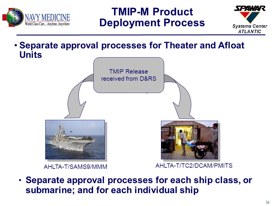 35 Systems Center ATLANTIC TMIP-M Release Workflow Within Navy TMIP Release received from D&RS TMIP-Maritime Review Engineering/Training TMIP-M Decision to Field Yes, commence interoperability, IA testing and external release processing No, wait for next release Fielding Decision Considerations  New Capabilities  Timing of next release from D&RS  # of baselines in the Fleet