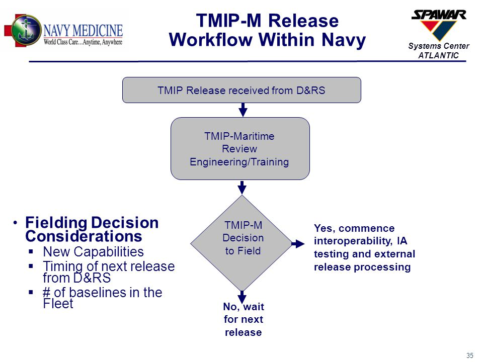 36 Systems Center ATLANTIC TMIP-M Testing and External Release Process Approximately 6 month testing and approval process DAY1 DAY180 IA C&A Testing for Theater Interoperability Testing External Release Approval for each individual Afloat Unit; Normal requires shipboard Availability or Waiver is required IA Testing for Afloat Units Army Gold Disk Navy Gold Disk Interoperability Testing ISNS CANESEarly Adopter SWAN SUBLAN NMCI DAY60 DAY120 PC