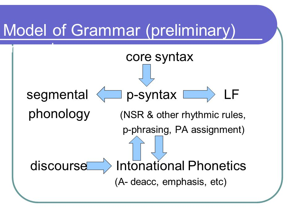 Recapitulation 2 distinct types of phenomena: Type 1: Phenomena to be described at an abstract grammatically-encapsulated level (e.g.