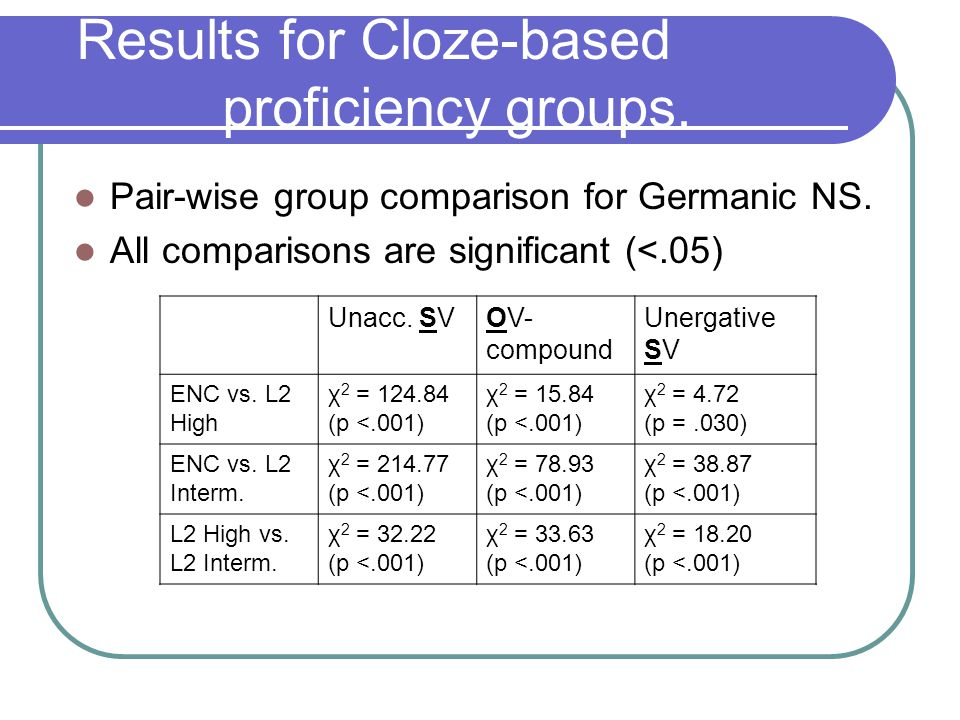 Results for prosodic-based proficiency groups.