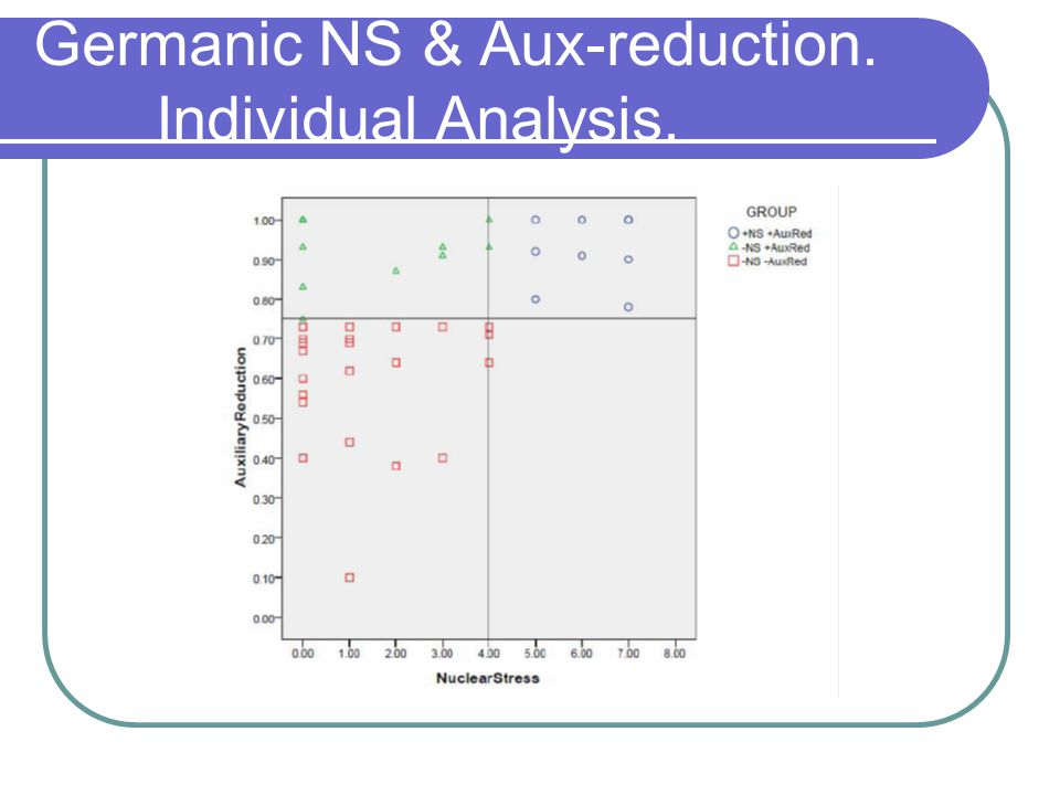 The function of Germanic NS.Unacc. vs. Unergatives.