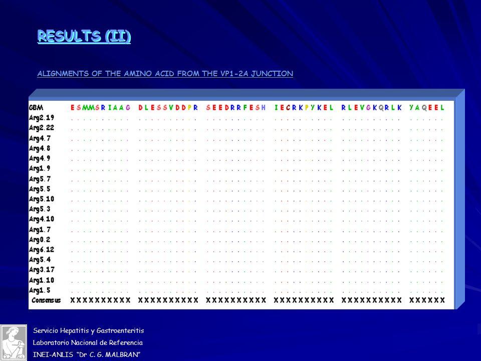 Servicio Hepatitis y Gastroenteritis Laboratorio Nacional de Referencia INEI-ANLIS Dr C.
