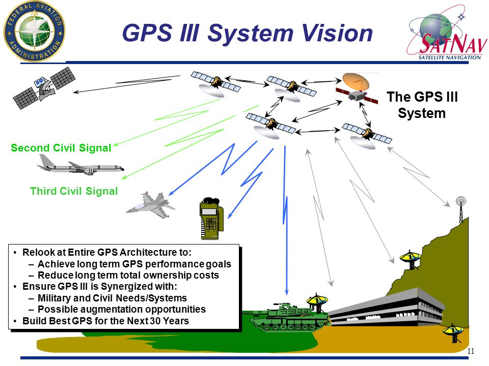 12 GPS III Addresses Multiple GPS Needs Significantly Increased Integrity Crucial for anticipated civil aviation uses Also important for military use High level of Signal Availability Equally important to both military and civilian Significantly Increased Accuracy Driven by evolving nature of warfare and civil uses Additional GPS needs: Future flexibility, nav related messaging, reprogramability These Needs not able to be addressed without significant architectural change