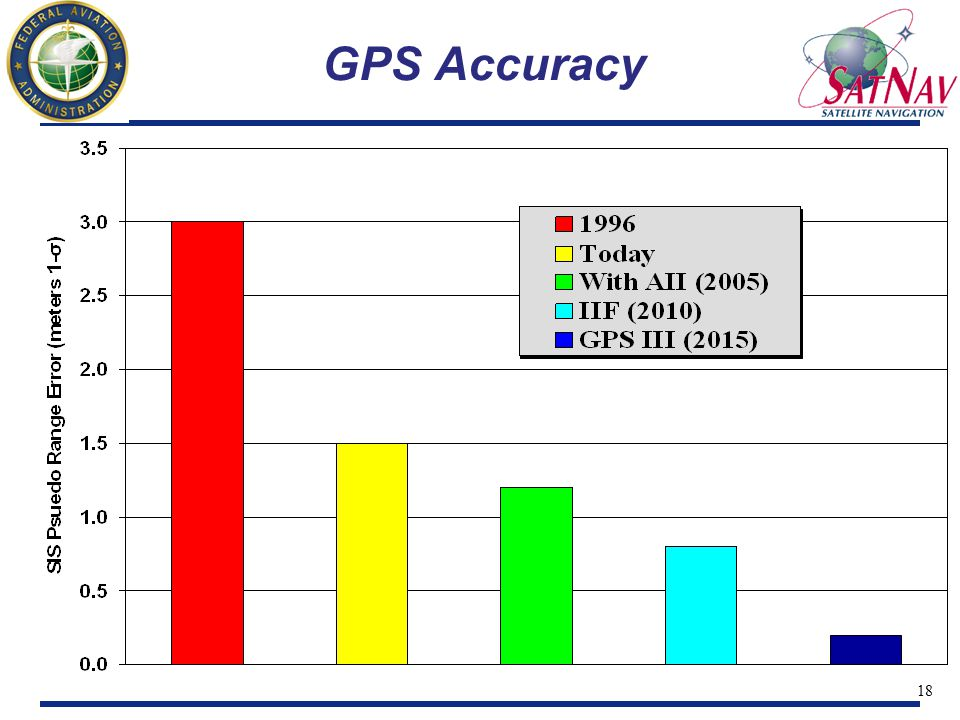 19 GPS III Increased Integrity Aviation applications one of key drivers GPS III architectural changes Improved monitoring and reporting Planned interfaces between GPS and augmentations Potential for meeting broad array of civil and military needs via GPS alone
