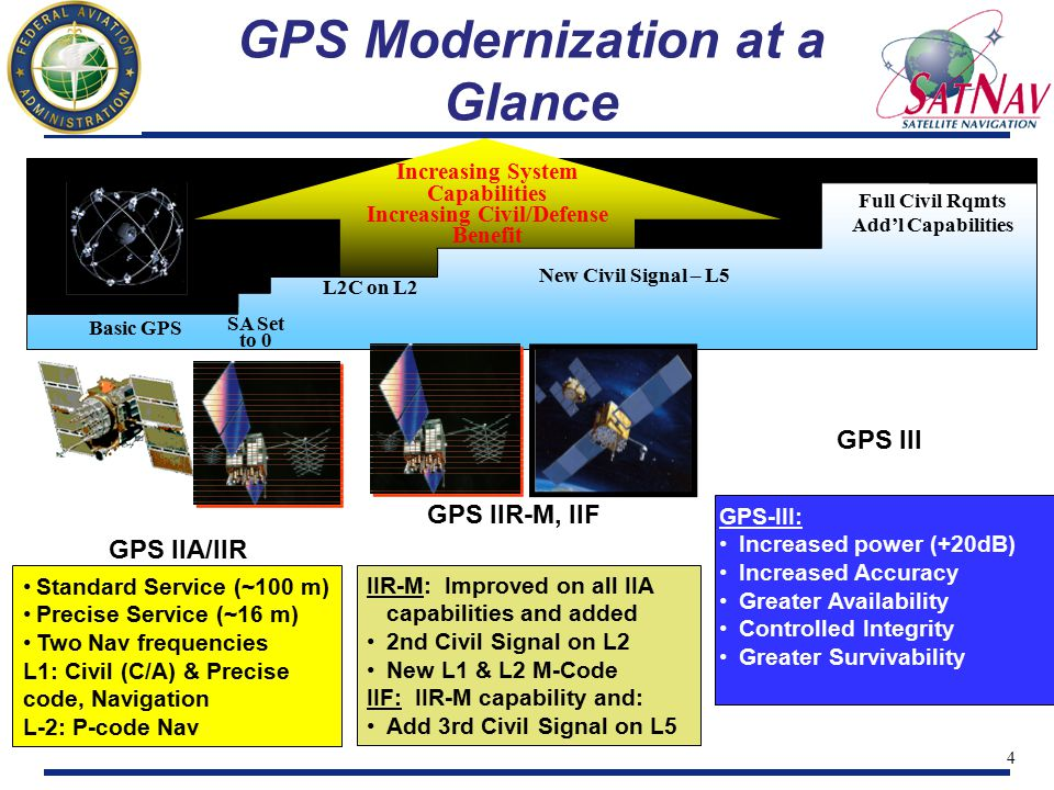 5 New Civil Signals Many consider setting SA = 0 as the 1st step in modernization New Signals can be considered the 2nd/3rd Steps Civil Users Currently Limited to One GPS Signal C/A-code at L1 frequency (1575.42 MHz) Adding a Second Civil Signal C/A-type code at L2 frequency (1227.60 MHz) Adding a Third Civil Signal P-type codes at L5 frequency (1176.45 MHz) Higher power signal, intended for precision navigation
