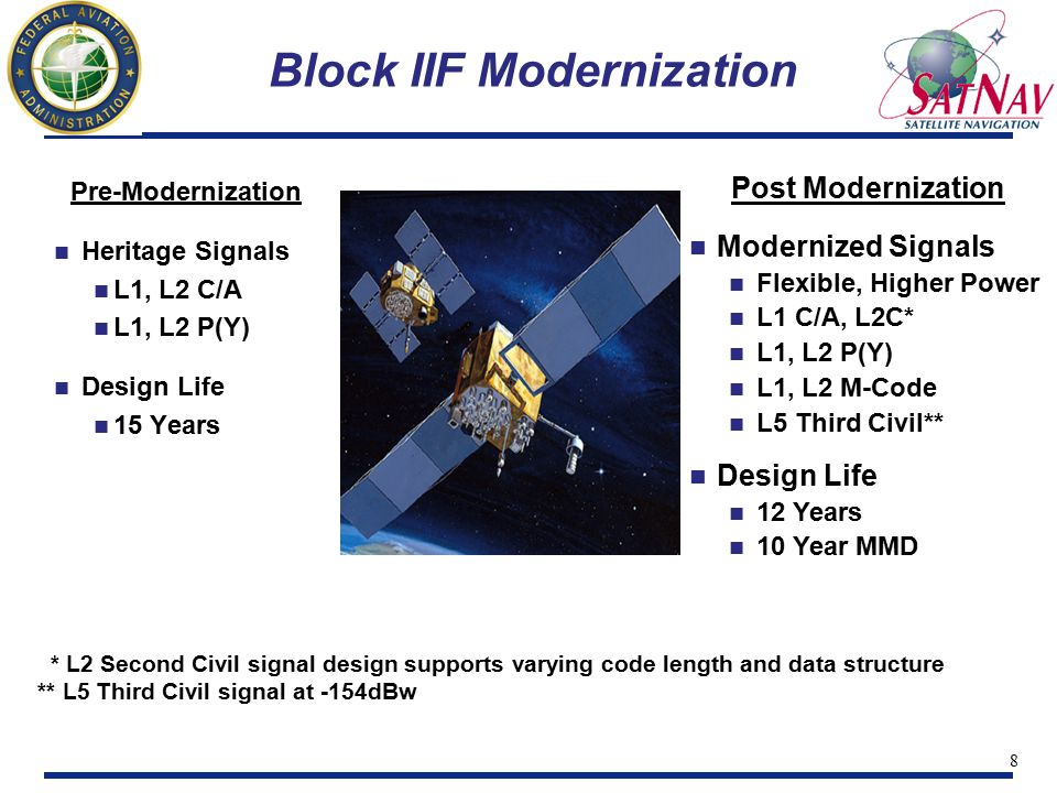 9 Second Civil Signal (L2C) - Block IIR-M Satellites First launch in 2003, then every satellite thereafter Provides a redundant signal for civil users Improved continuity in case L1 signal reception is lost Improved accuracy via dual-frequency ionosphere correction Wide-lane for extremely-precise local area differential GPS Third Civil Signal (L5) - Block IIF Satellites First launch in 2005, then subsequent satellites thereafter Provides redundant dual-frequency capability for civil users Improved continuity in case L1 or L2 signal reception is lost Improved accuracy via triple-frequency ionosphere correction Tri-lane for ultra-precise local area differential GPS New Civil Signal Roll-Out