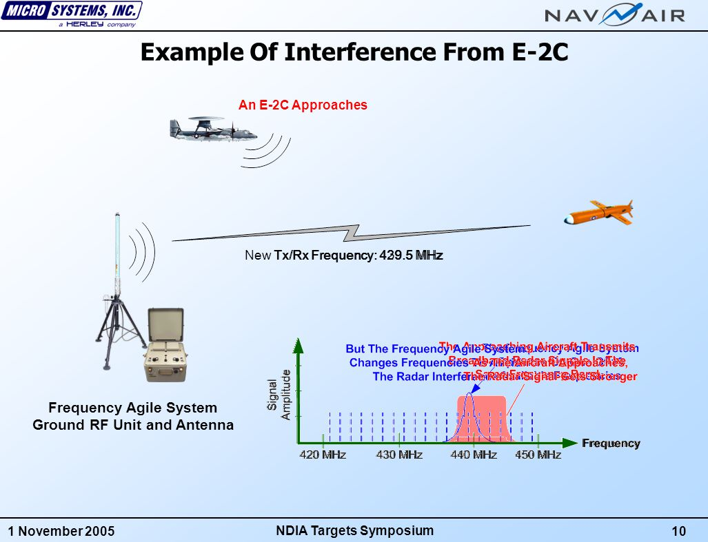 1 November 200511 NDIA Targets Symposium FAS Frequency Scanners Each FAS Radio Has It's Own Frequency Scanner Each Scanner Listens To Each Unused Channel Quiet Channels Are Marked As Available The Ground System Collects Channel Data From All Transponders and Determines The Best Alternate Frequencies