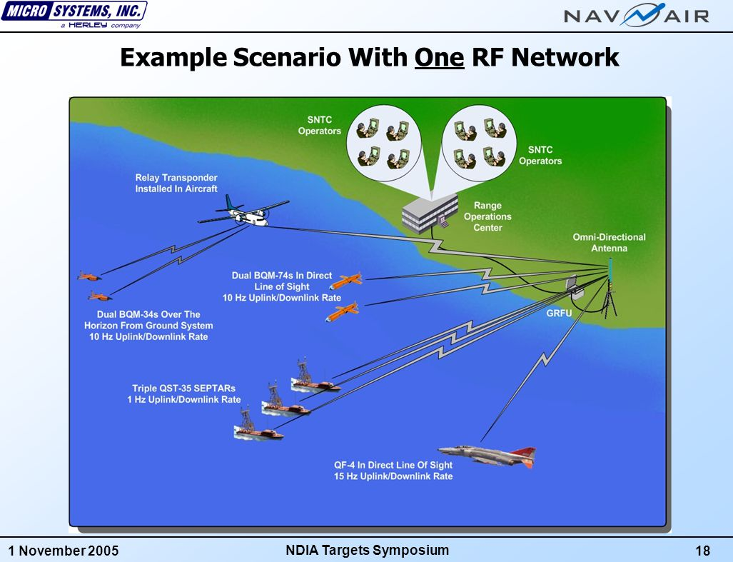 1 November 200519 NDIA Targets Symposium GOAL 5: Low Implementation Risk FAS Exploits SNTC's Plug 'n Play System Architecture Plugs Directly Into The SNTC LAN Installing FAS On Existing SNTC Systems Will Not Cause Down-Time Can Be Used In Combination With Existing UHF Data Link Or Stand-Alone SNTC with UHF & FAS Data Links