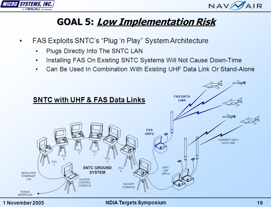 1 November 200520 NDIA Targets Symposium Reuse of Existing Designs Major Radio Subassemblies Have Been Previously Developed On The Navy's Early Success Data Link (ESDL) MSTCS Program Same Radio Is Used On FAS Transponder, GRFU, Relay & Test Set All ESDL Subassemblies Have Already Been Qualified for Temperature, EMI, Vibration, Shock, Altitude, etc.