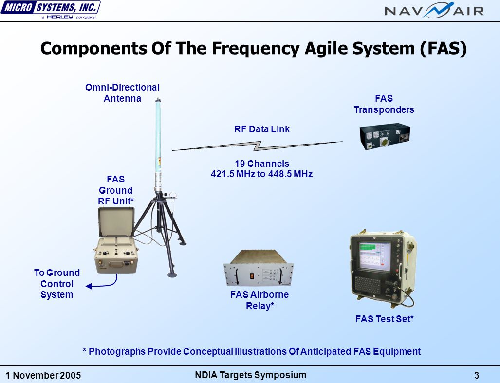 1 November 20054 NDIA Targets Symposium 1.FAS Provides 200 NM Line Of Sight Distance with 12 dB of Margin 330 NM Over The Horizon With One Relay Hop (Standard) 730 NM Over The Horizon With Two Relay Hops (Optional) Relay Track Information Is Provided By The Data Link 2.46 16-Bit Words Are Provided In Each Uplink/Downlink Message Includes Time, Space, Position Information (TSPI) 9 Times More Data Than The Current SNTC, Similar To GRDCS 3.Selectable Uplink/Downlink Rates Each Participant Can Have Its Own Uplink/Downlink Rate Selectable From 1 Hz, 5 Hz, 10 Hz or 15 Hz Uplink/Downlink Rates Remain Fixed During The Mission FAS Facts