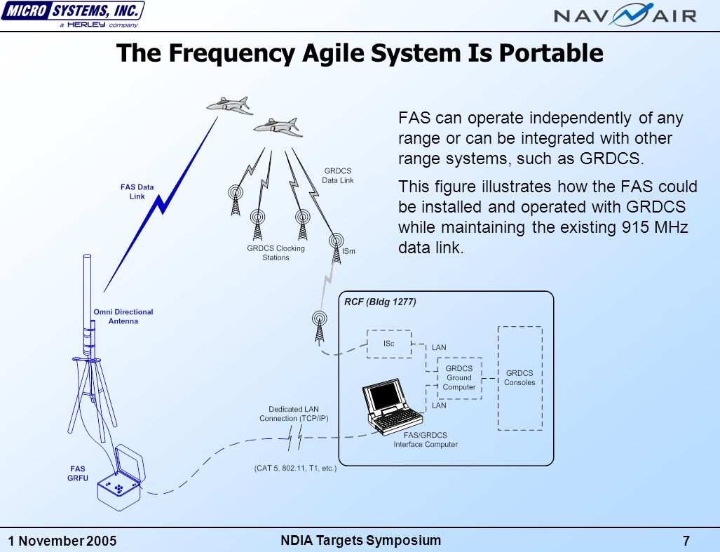 1 November 20058 NDIA Targets Symposium Goals Of The Frequency Agile System The Frequency Agile System Was Conceived During A Study Commissioned By Navy PMA-208 To Address The Following Goals For The System for Naval Target Control: 1.Improved Resistance To Interference 2.Increased Data Link Reliability 3.Higher Data Throughput For All Targets 4.Support for Complex Mission Scenarios 5.Low Implementation Risk 6.Low Implementation Cost