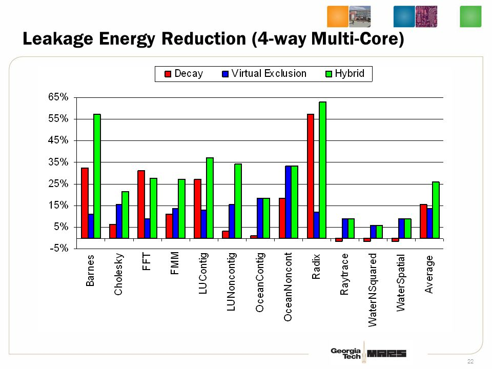 23 Leakage Energy Reduction (Various Multi-Cores) ConfigurationSPEC 2000 benchmark mix 2-way Multicorebzip, gzip 4-way Multicorebzip, gzip, crafty, gap 8-way Multicore2x (bzip, gzip, crafty, gap)
