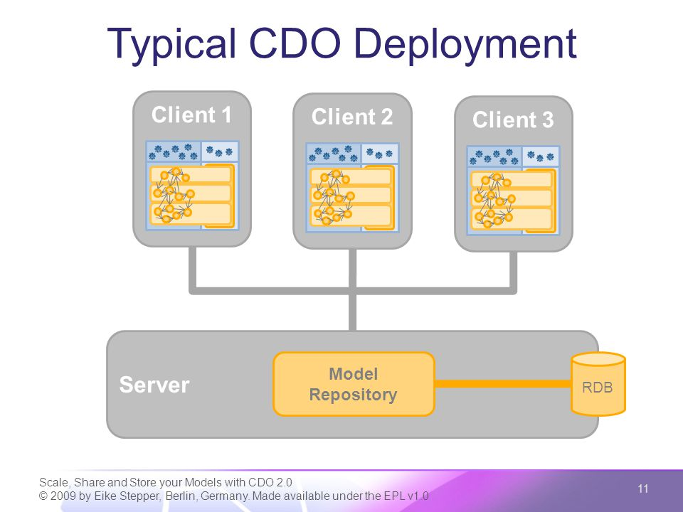 Multiple Repositories Scale, Share and Store your Models with CDO 2.0 © 2009 by Eike Stepper, Berlin, Germany.