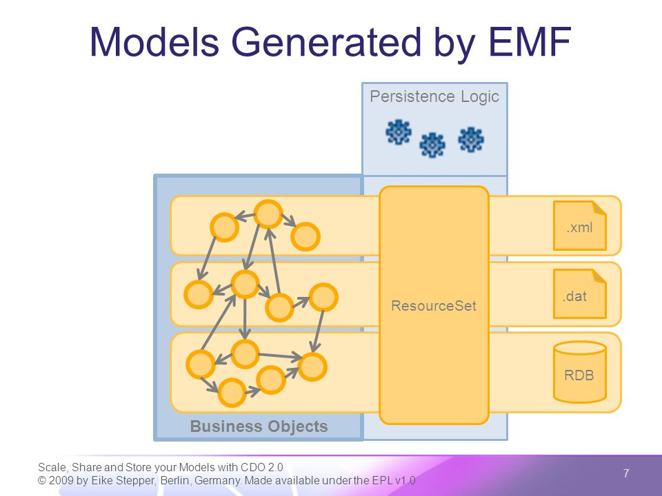 Persistence Handled by EMF Scale, Share and Store your Models with CDO 2.0 © 2009 by Eike Stepper, Berlin, Germany.
