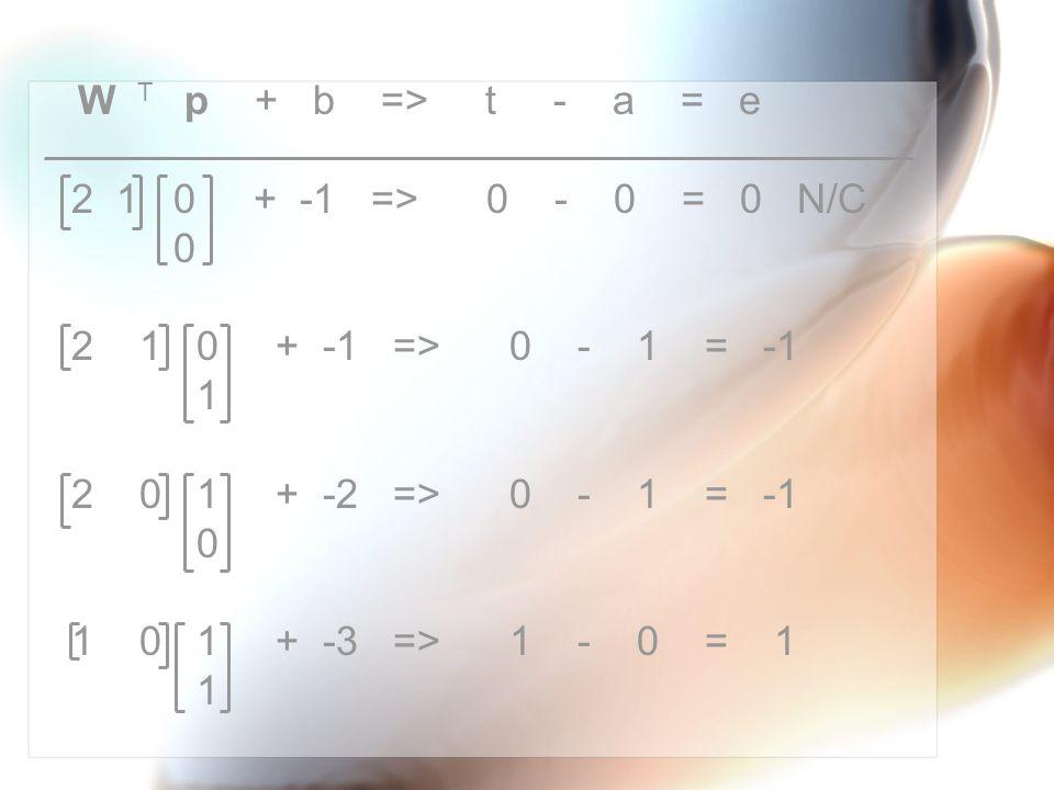 W p + b => t - a = e 2 1 0 + -2 => 0 - 0 = 0 N/C 0 2 1 0 + -2 => 0 - 0 = 0 N/C 1 2 1 1 + -2 => 0 - 1 = -1 0 1 1 1 + -3 => 1 - 0 = 1 1 T
