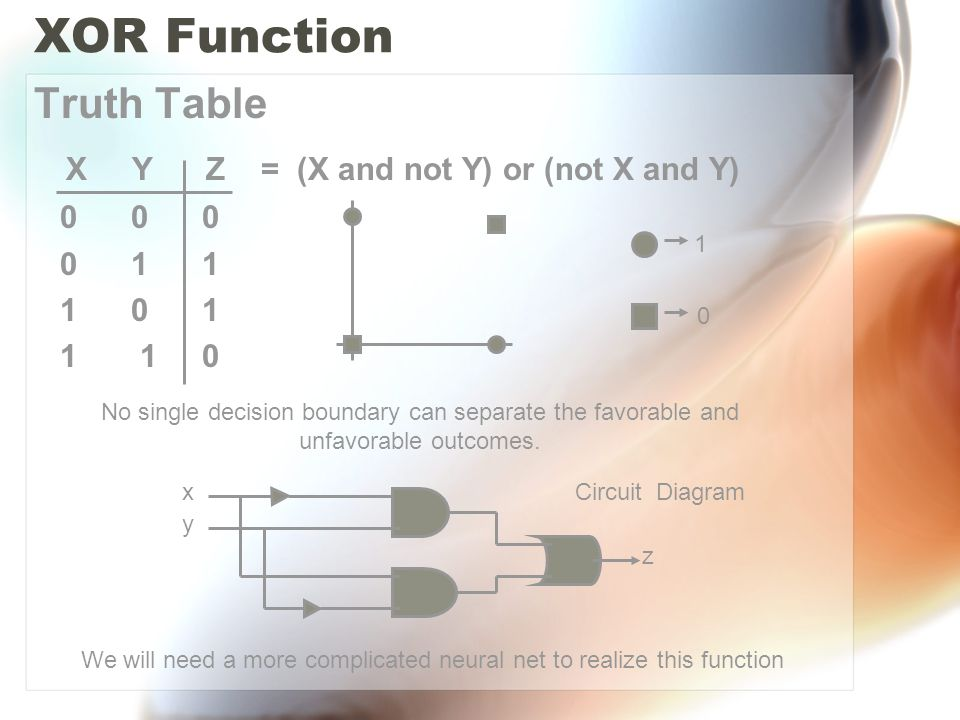XOR Function – Multilayer Perceptron W5 W6 W1 W3 W2 W4 f1() f() z b2 b11 b12 Σ Σ x y Z = f (W5*f1(W1*x + W4*y+b11) +W6*f1(W2*x + W3*y+b12)+b2) Weights of the neural net are independent of each other, so that we can compute the partial derivatives of z with respect to the weights of the network.