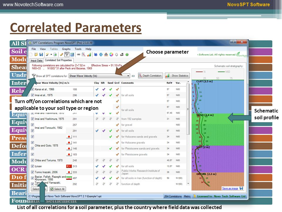 www.NovotechSoftware.comNovoSPT Software Soil Type Filter (new in version 2.1) - This new feature shows each correlation is applicable to what soil type - User can filter and show only the correlations applicable to that soil type, at each depth