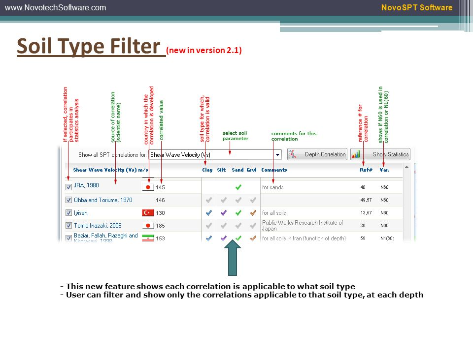 www.NovotechSoftware.comNovoSPT Software Correlated Parameters Zoom Print Save as Excel file Save as image file