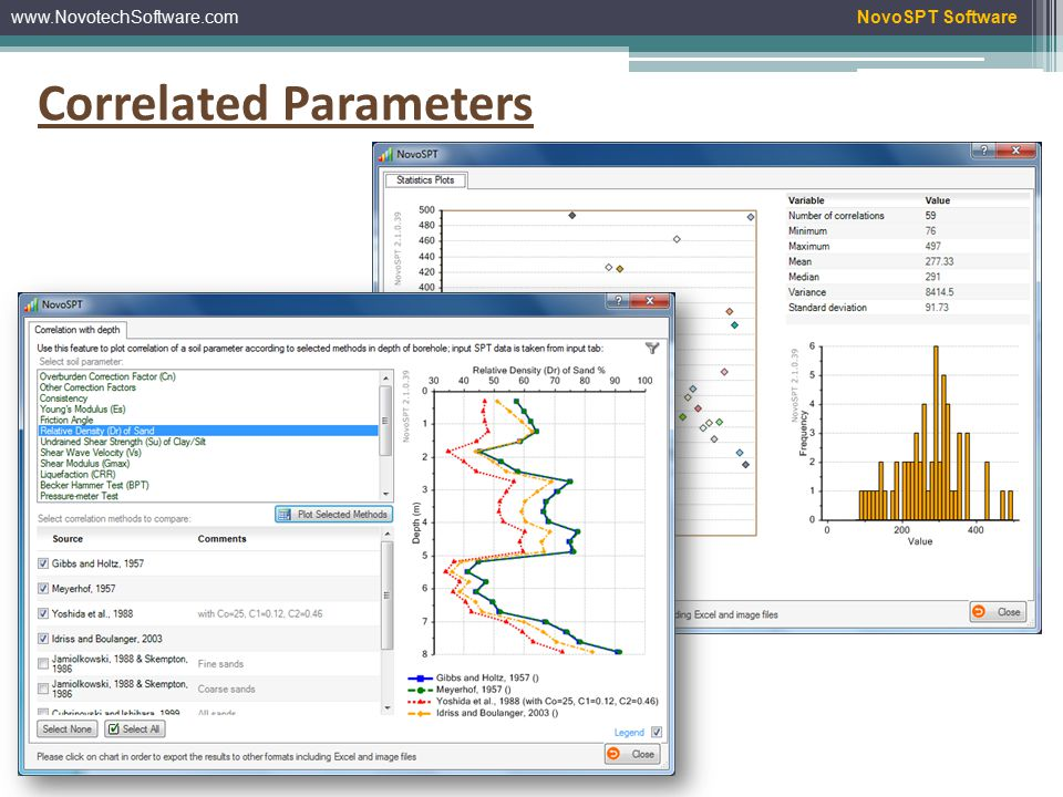 www.NovotechSoftware.comNovoSPT Software Correlation Along Borehole Depth List of all correlation methods Comparison of correlated parameter along depth of borehole Choose parameter Turn off/on correlations which are not applicable to your soil type or region