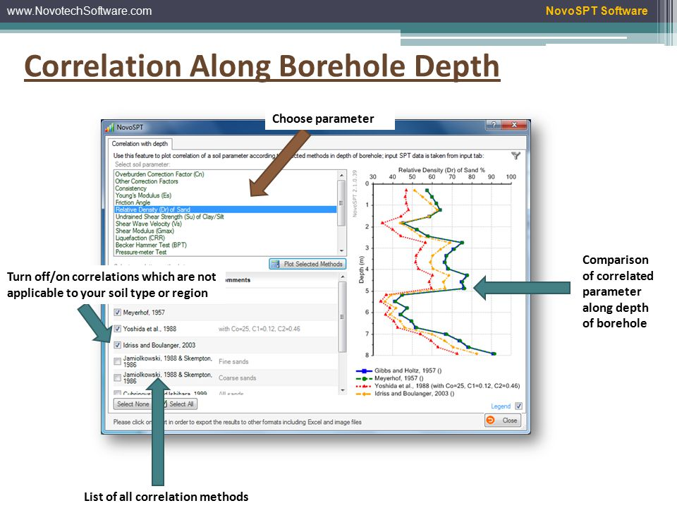 www.NovotechSoftware.comNovoSPT Software Import SPT data from gINT files SPT blow counts for selected borehole Schematic soil layers and SPT plot All type of SPT data storage are supported Database structure