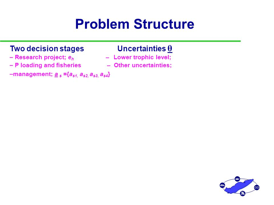 Problem Structure Two decision stages Uncertainties θ Outcomes – Research project; e h – Lower trophic level; – 10 Attributes X, combined – P loading and fisheries – Other uncertainties; using additive utility management; a s ={a s1, a s2, a s3, a s4 } function U(X)