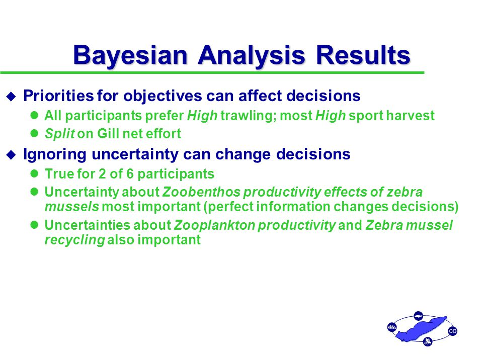 Bayesian Analysis Results u Priorities for objectives can affect decisions All participants prefer High trawling; most High sport harvest Split on Gill net effort u Ignoring uncertainty can change decisions True for 2 of 6 participants Uncertainty about Zoobenthos productivity effects of zebra mussels most important (perfect information changes decisions) Uncertainties about Zooplankton productivity and Zebra mussel recycling also important u The value of research stems (in part) from its effect on decisions.