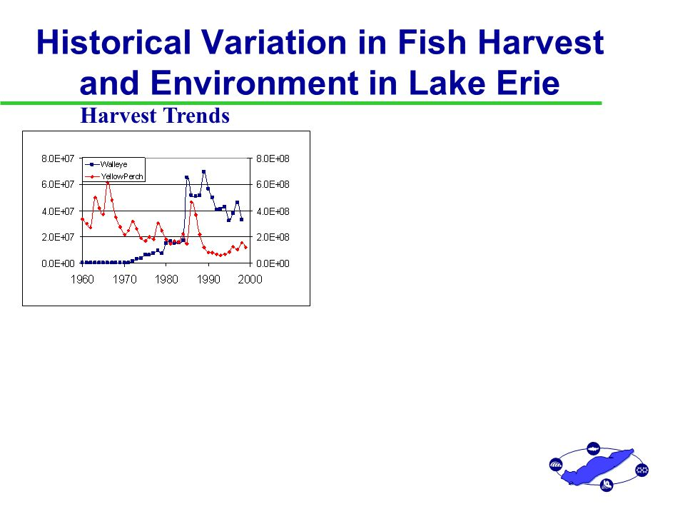 Historical Variation in Fish Harvest and Environment in Lake Erie Phosphorus Loading Harvest Trends