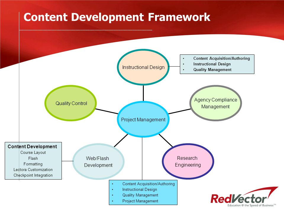 Content Development Life-Cycle Partner provides course content brochures slide shows workshop seminar transcript white papers books tapes (audio/video) electronic media (web seminars etc) PARTNER ACTIVITIES REDVECTOR ACTIVITIES RedVector determines course length and amount of conversion effort and $$ Conversion Proposal Partner Review and Approval Process Create industry standard e-learning modules w/ questions New online course Course Posted on RedVector or Private Portal RedVector publish course on catalog Learning Objectives Validated Quality Control Applications for accreditation (state boards etc) Accepted Proposal Can be provided in a variety of formats Interaction during course migration RedVector provides all hardware, software, and infrastructure to host and deliver these programs to learners worldwide Course Scoring and Grading Submission of completion credentials to accrediting orgs