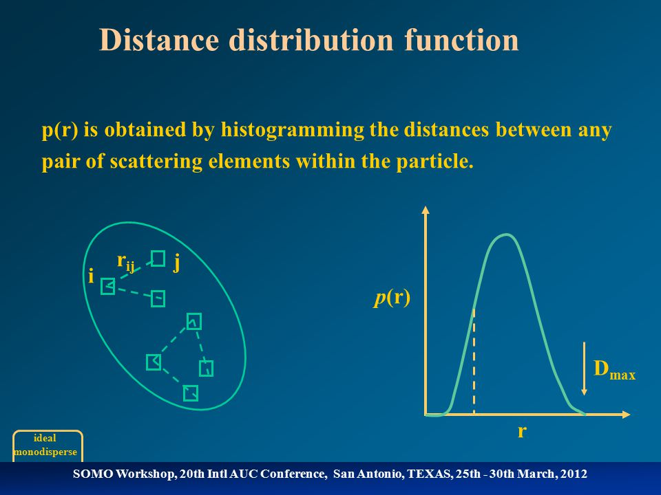 Distance distribution function In theory, the calculation of p(r) from I(q) is simple.