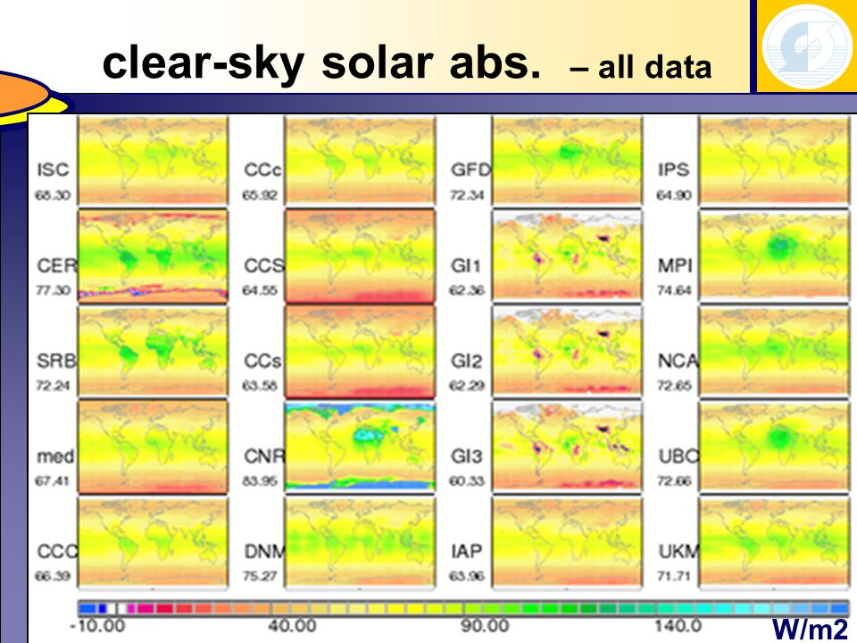 summary (2)  ToA planetary albedo differences (5W/m2) between ISCCP and CERES surprise  TOA data are a tuning parameter to modeling  despite unexpected diversity among three different cloud climatologies...