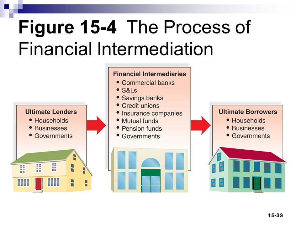 Financial Intermediation and Banks (cont d) Question  Why might people wish to direct their funds through a bank instead of lending directly to a business.