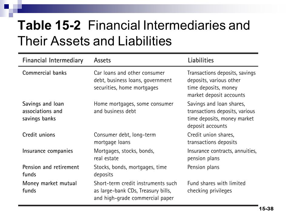 Financial Intermediation and Banks (cont d) Payment Intermediaries  Institutions that facilitate transfers of funds between depositors who hold transactions deposits with those institutions 15-39
