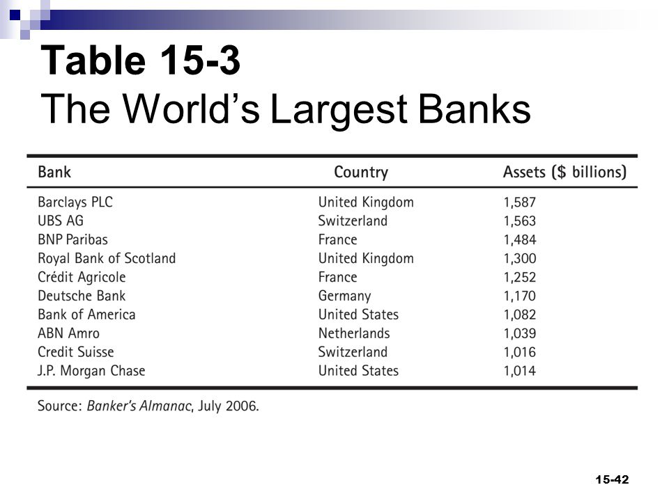 Banking Structures Throughout the World The ways that banks around the world differ  Size United States has banks of various sizes Europe and Japan have a few large banks  Legal Universal banking Limits on financial services such as insurance and bank stock ownership  Importance in financial system Major importance Part of a varied financial system (United States) 15-43