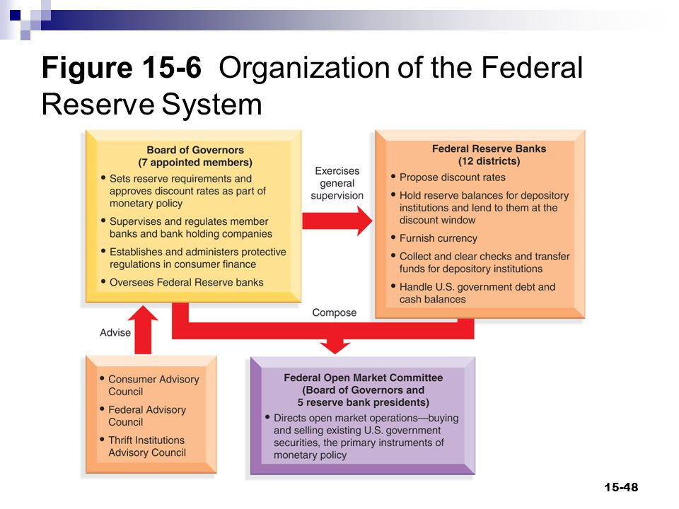 Figure 15-7 The Federal Reserve System 15-49