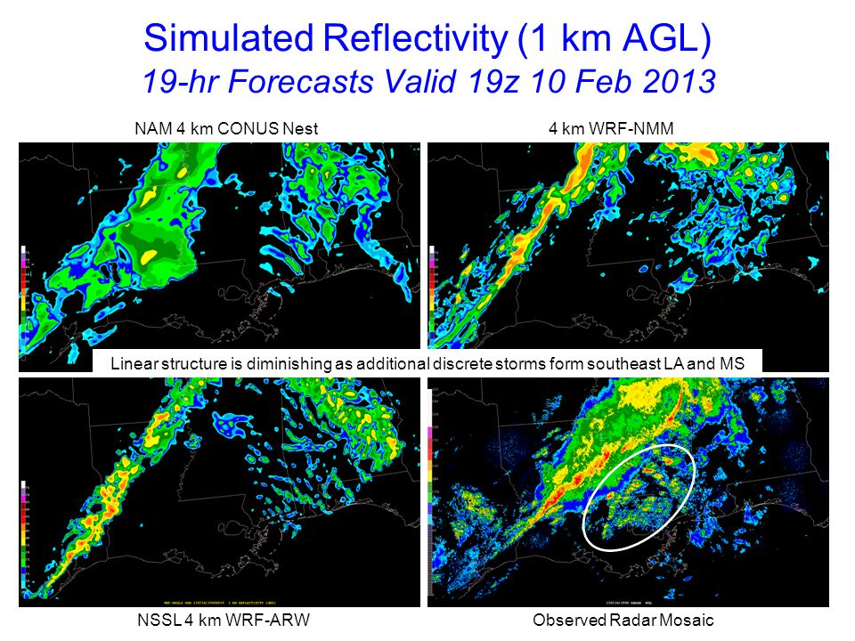 Simulated Reflectivity (1 km AGL) 20-hr Forecasts Valid 20z 10 Feb 2013 NAM 4 km CONUS Nest 4 km WRF-NMM NSSL 4 km WRF-ARW Observed Radar Mosaic Models fail to predict incipient supercell storms in southern MS
