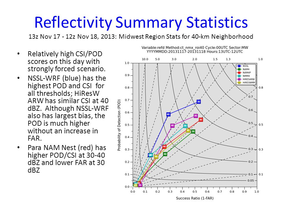 Reflectivity Summary Statistics August 13 – November 22, 2013: National Stats at Grid Point Performance diagrams can be dynamically generated with varying inputs (cycle, model, sector, date range).