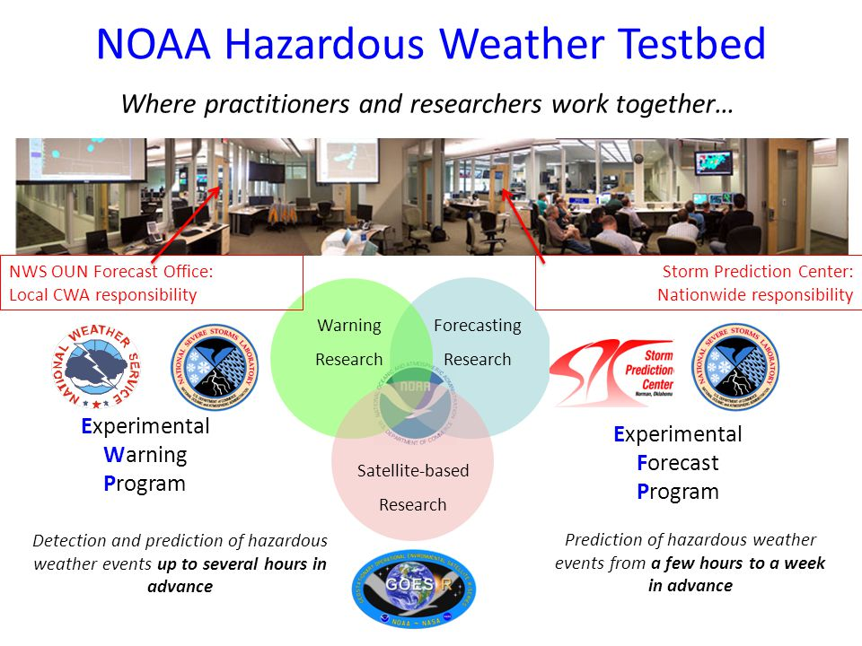 NOAA Hazardous Weather Testbed Spring Forecasting Experiment Overview What was new for 2013.