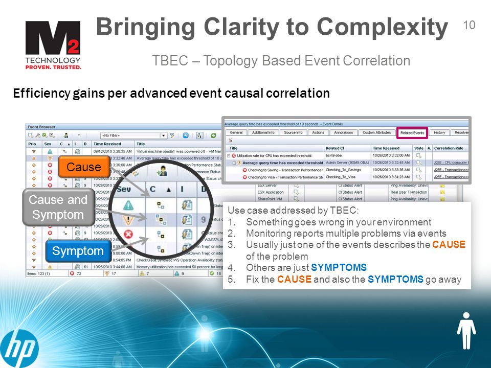 11 Automating Correlation & Service Model Management 11 The T in TBEC - rules based on topology –Adaptive correlation – support for dynamic environments without adding administrative burden Current discovered Topology utilized to correlate related events Related events analyzed to determine SYMPTOMS and CAUSE.