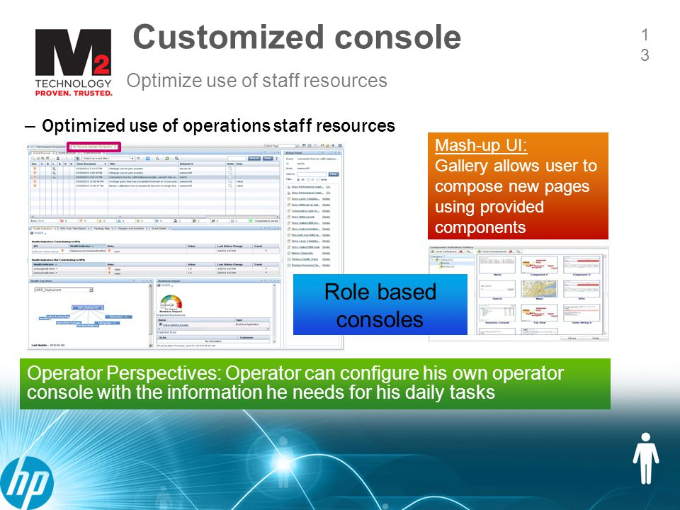 14 Projection of Future Status 14 HP Service Health Analyzer (SHA) 1.Anticipate problems before the business is impacted and prevent downtime 2.Automatically correlate information from multiple domains 3.Reduce cost of handling events by proactively investigating anomalies 4.Self learning system Predictive Analytics
