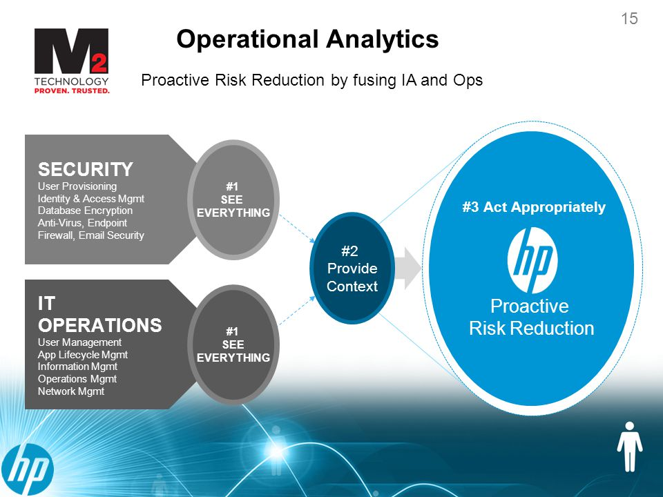 16 Operational Analytics 16 A unified approach to solving IT Operations Management (ITOM) problems Event Triage Log Management Advanced Analytics Advanced Correlation Unknown Problems Known Problems Reactive Monitoring Proactive Monitoring Operations Analytics