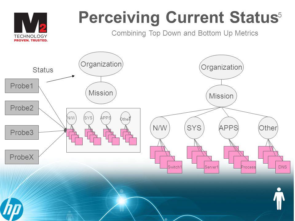 6 Beginning to define service models Perceiving Context 6