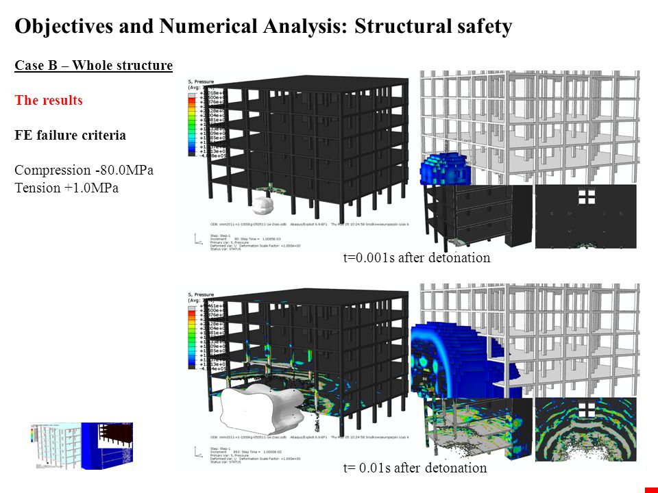 Objectives and Numerical Analysis: Structural safety Case C – Public safety Objective: Overpressure distribution inside a building Geometry Rigid geometry of the building simulates the reflection of the blast wave Material Ideal Gas Equation of the state for the Ambient Air JWL Equation of the state for the Explosive Numerical job ~5e6 C3D8 finite elements (0.2x0.2x0.2m3), time of the analysis is 8h (8CPU 2.6XEON) 1.