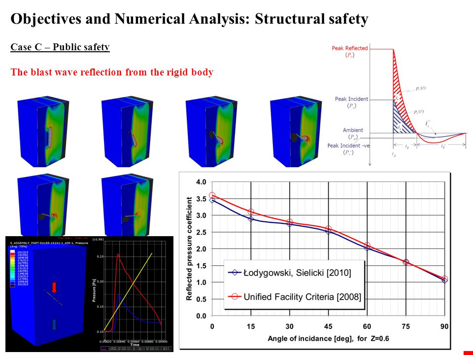Objectives and Numerical Analysis: Structural safety Case C – Public safety Personnel safety criteria (TM5-1300, UFC), for SI units Lung DamageEar drums rupture