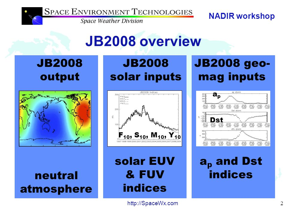 NADIR workshop 3 http://SpaceWx.com Uses of JB2008 in CIRA08, ISO 14222, and HASDM ASW CIRA08 is the scientific publication describing the Earth's neutral atmosphere, especially above 120 km, and is compiled by authors in the COSPAR CIRA task group ISO 14222 is the Earth atmosphere density >120 km international standard developed by ISO TC20/SC14/WG4 project leads HASDM ASW is the operational system used to specify the JB2008 neutral atmosphere densities for debris avoidance and space situational awareness by Air Force Space Command.