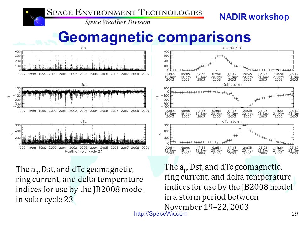 NADIR workshop 30 http://SpaceWx.com JB2008 output JB2008 mean air density with altitude for low, moderate, and high long- and short- term solar and geomagnetic activity JB2008 density at 400 km altitude for low solar and quiet geomagnetic activity on July 14, 2010