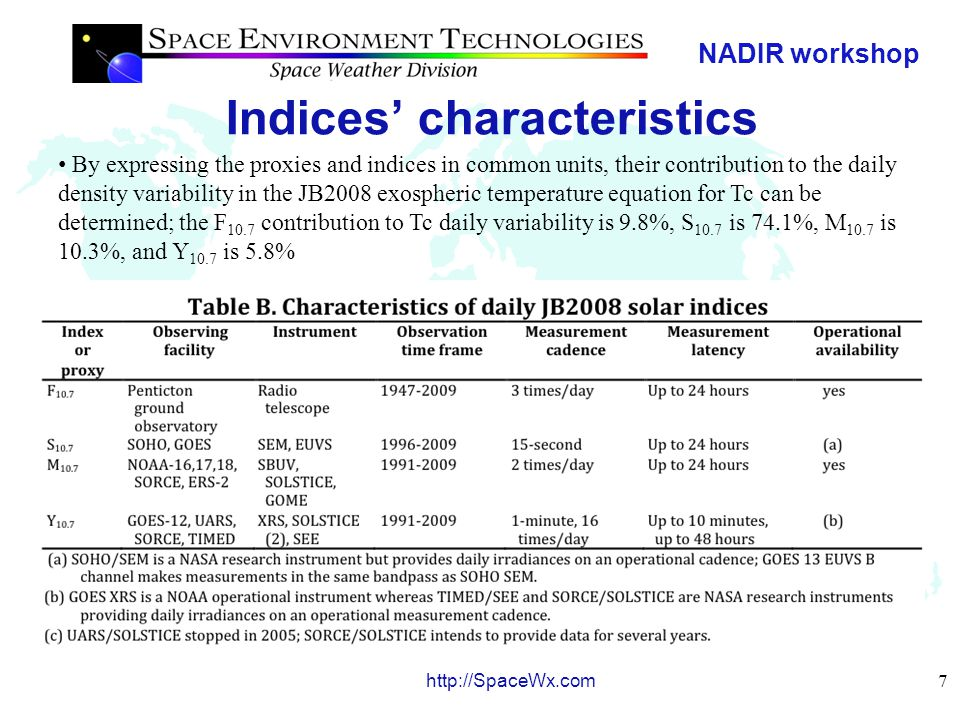 NADIR workshop 8 http://SpaceWx.com Indices for different solar activity conditions Daily updated values are found at the JB2008 menu link on the SET http://spacewx.com websitehttp://spacewx.com