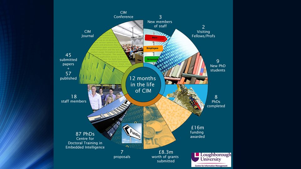 The CIM Team Expertise located within School of Business and Economics Expertise located across campus The CIM Vision – Transforming the Digital World by conducting research that matters.