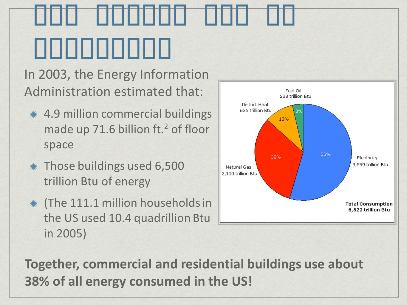 Commercial Building Energy Use EIA also estimates that over half of the energy in commercial buildings is used for: heating and lighting