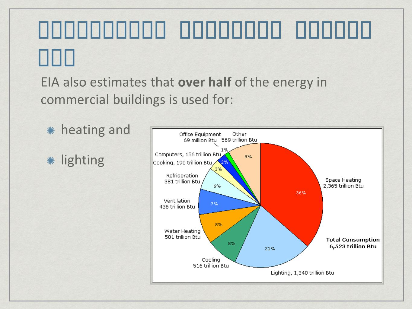 CO 2 Emissions from Buildings EIA estimates that in 2007, residential and commercial buildings emitted 2,337 Mmt of CO 2 – 40% of the total.